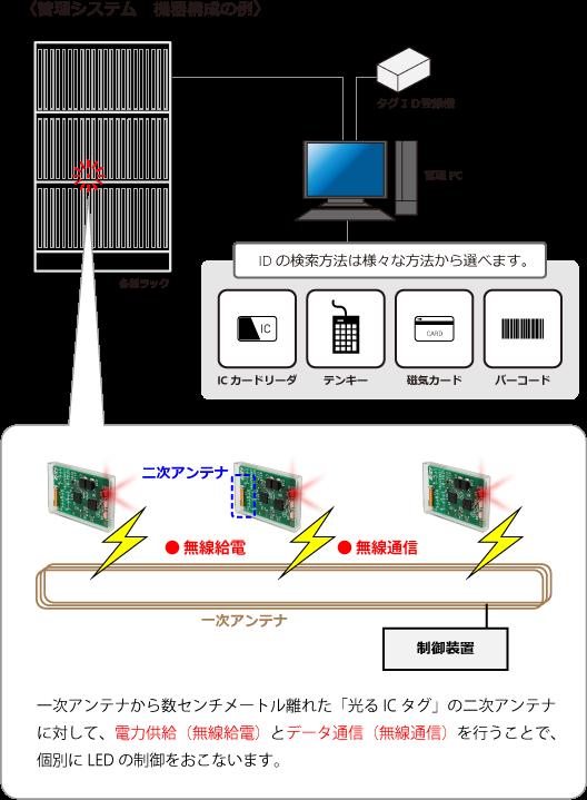 〈管理システム 機器構成の例〉